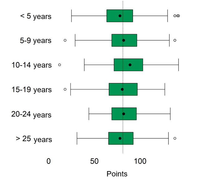 Figure 3: Answers divided into years of experience